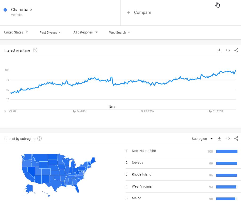 Chaturbate Google